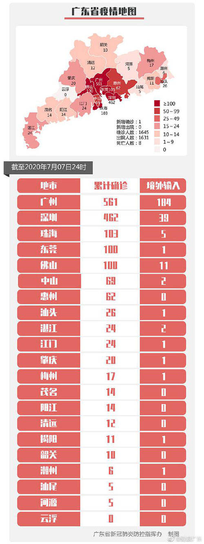 7月7日广东省新增境外输入确诊病例1例