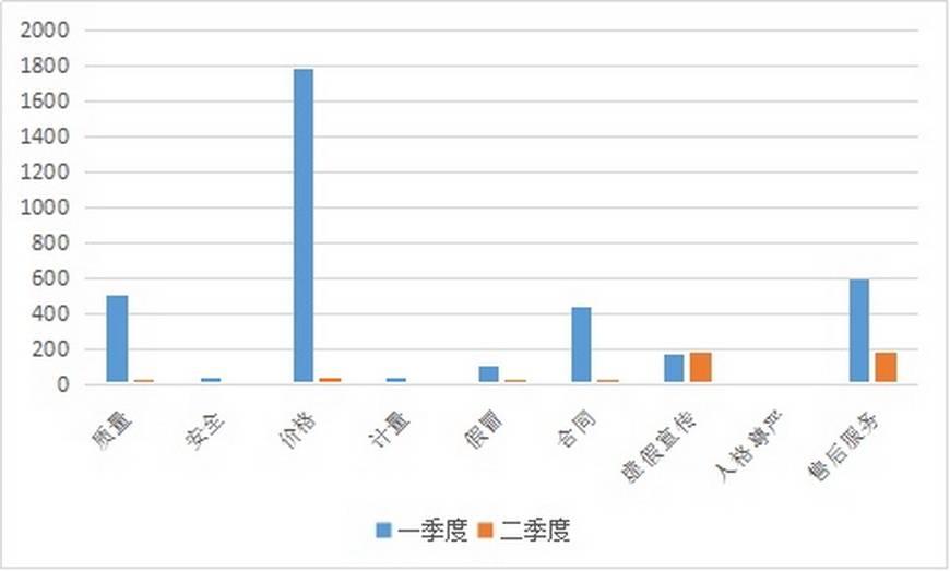 [教育 公職考資訊]廣東消委會發布2020年上半年消費投訴分析報告 ...