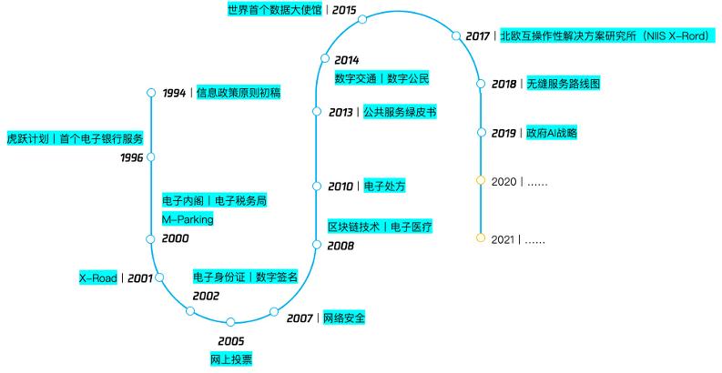 """爱沙尼亚:从0到1的""""数字国家""""进化史插图"""