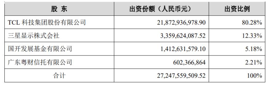 TCL華星光電作價76億收購蘇州三星8.5代液晶面板產線