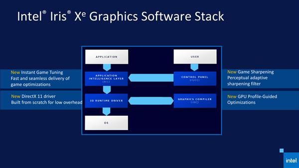 Intel 11代酷睿正式发布 近年来最大的一次飞跃的照片 - 8