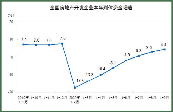 国家统计局:前9月商品房销售额115647亿同比增3.7%