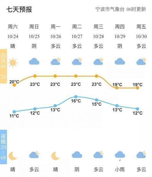 浙江宁波:这忽冷忽热的天,太容易感冒了,请记得添衣!