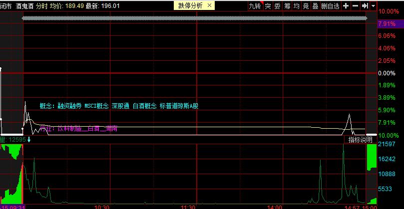 1.15集团主线重复,超卖股设置涨停