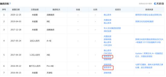 王思聪玩累了,要回去继承家业了,亏的这20亿只是个契机 liuliushe.net六六社 第5张