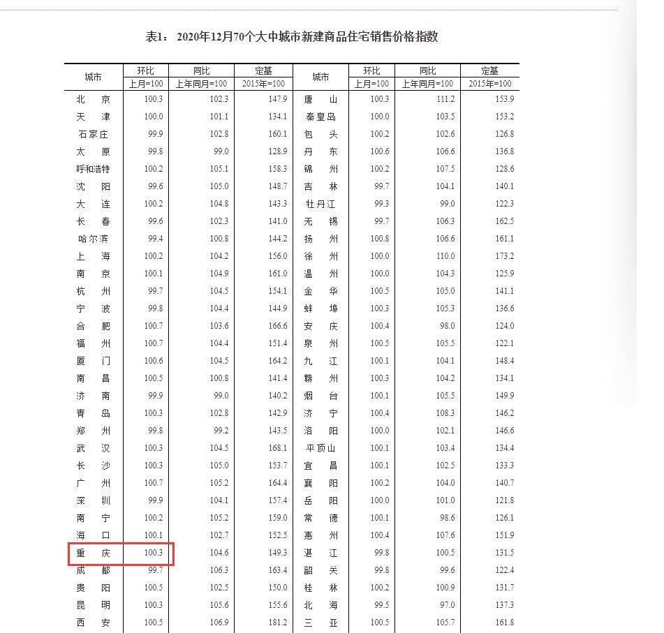 12月重庆房价环比上涨0.3%