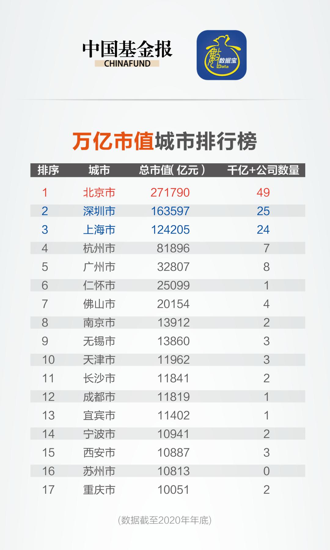 """重磅榜单!深圳上海彻底火了:市值狂增8万亿!更有这9大城市,首次突破1万亿,无锡、宜宾最""""亮眼""""…"""