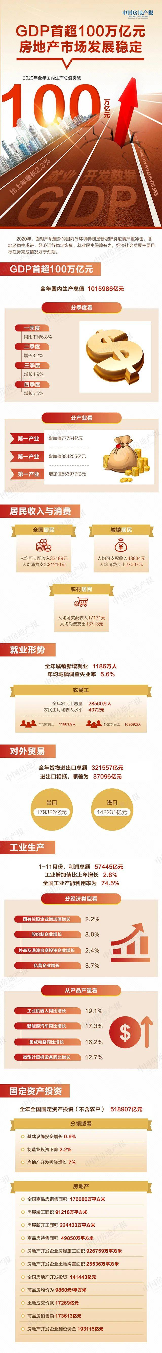 数据丨2020年中国经济成绩单出炉 投资就业贸易均不错