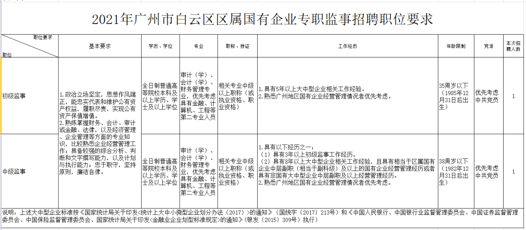 【广州招聘】年薪28