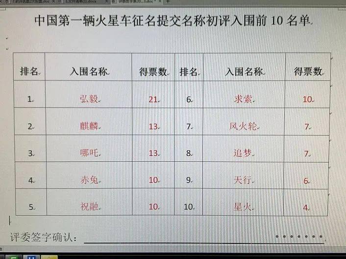 中国第一辆火星车征名,麒麟、哪吒……你pick哪个
