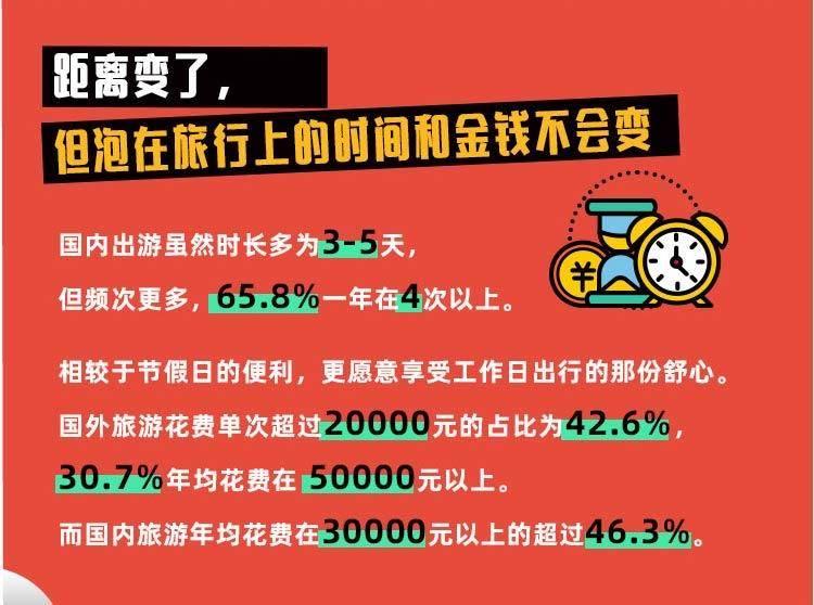 《会玩的中国人》数据揭秘:1.55亿人原本要出境游,疫情下国内怎么玩?
