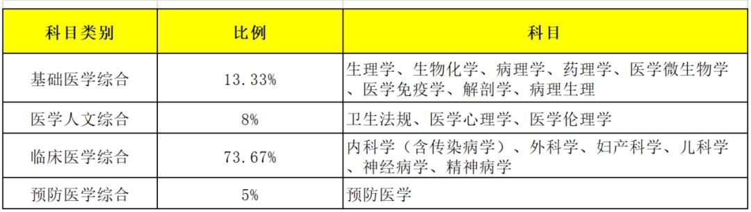 2021年临床执业(助理)医师考试分值分布一览表!!!