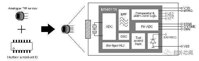 翠展微电子推出超低功耗智能热释电传感器M9401