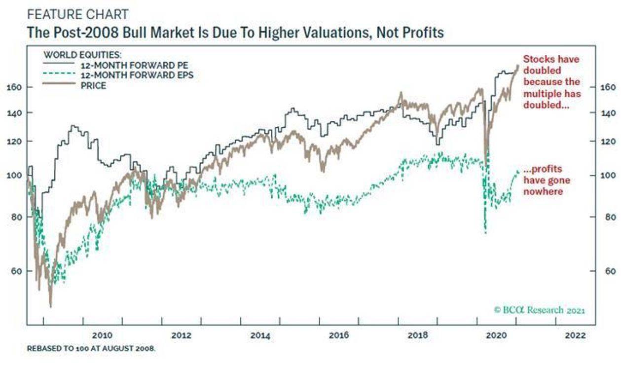 难以置信 自2008年以来全球股市的利润一直持平