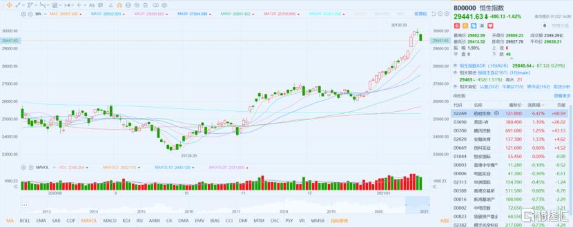 港股收盘:恒生指数大跌1.6%。大型金融股下跌,光伏股逆势上涨