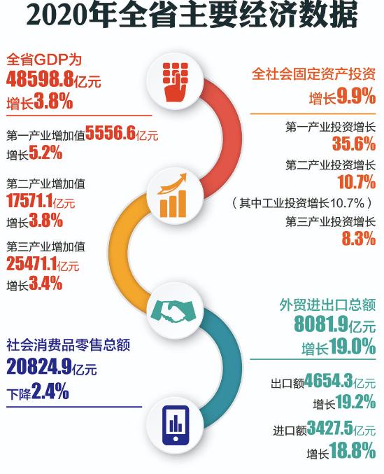 四川gdp2020_四川人均gdp