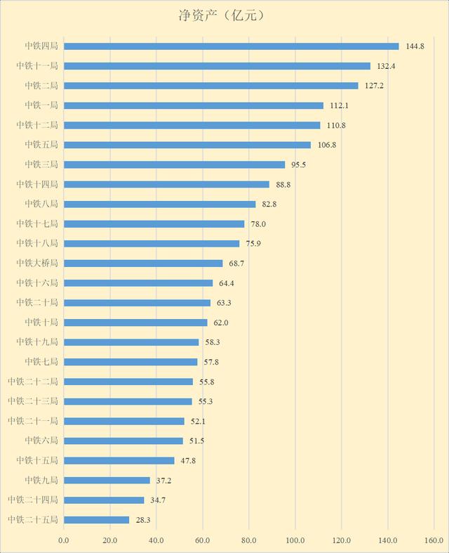 中铁1到25局,实力排行!(最新数据)