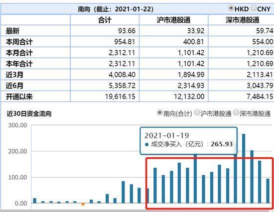 港股通也有雷霆:哪些股票被内资抛弃了?大名单来了