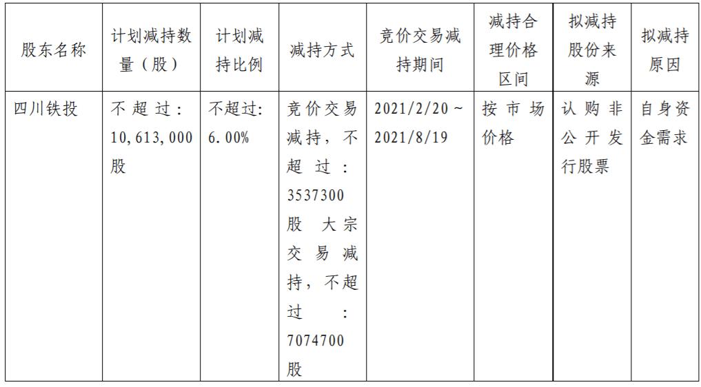 在连续十次董事会后,宜宾纸业的股东四川钢铁投资有限公司计划减持不超过6%的股份,套现至多2亿元人民币