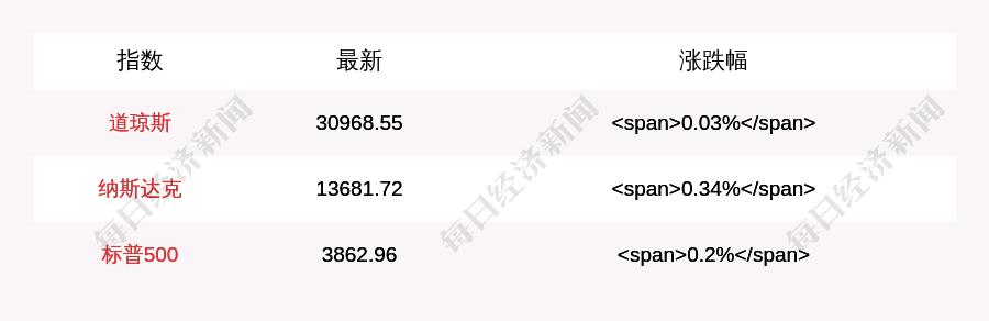 1月26日道指开盘上涨8.55点,纳指上涨45.73点,通用电气涨超9%
