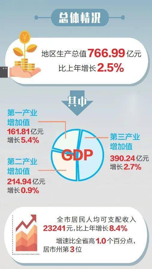 """巴中市gdp_稳健开局恢复性增长巴中交出一季度经济""""成绩单"""""""