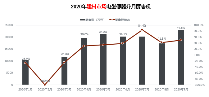 2020智能马桶线上销售超48亿元,四大国内品牌抗衡国际品牌