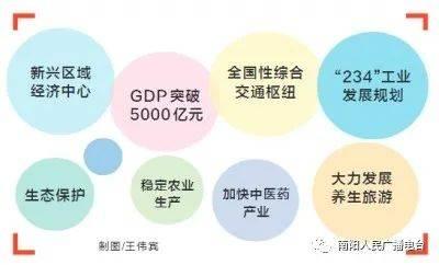 新兴gdp_万亿GDP城市重大项目图谱:合肥近半产业项目落子新兴领域穗成渝...