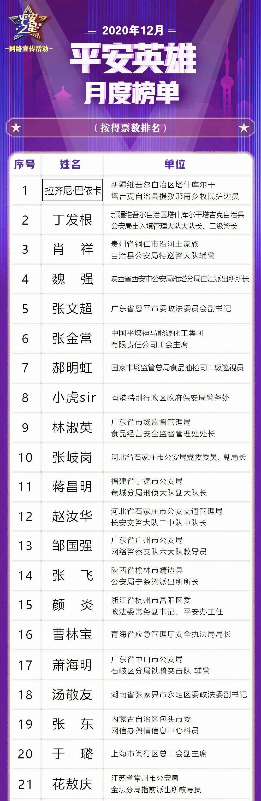 """【平安之星】曲靖1人上榜‖12月""""平安之星""""榜单揭晓"""