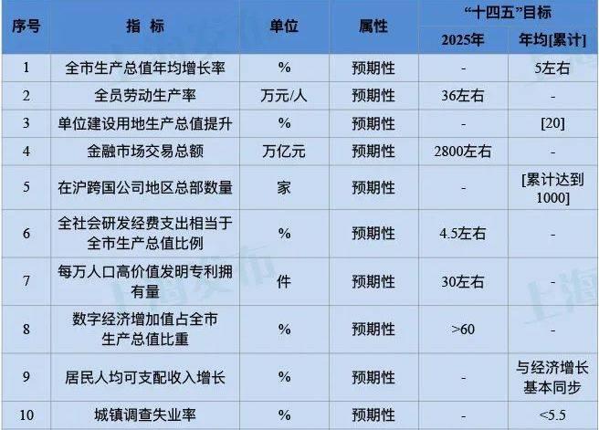 上海经济总量占比_泰国经济各产业占比图