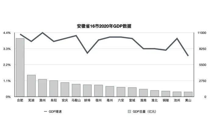 安庆2019年gdp_安徽安庆有个市辖区,户籍人口171774人,2019年实现GDP132.5亿