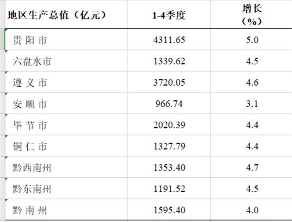 贵阳gdp总量_贵阳gdp增速曲线图
