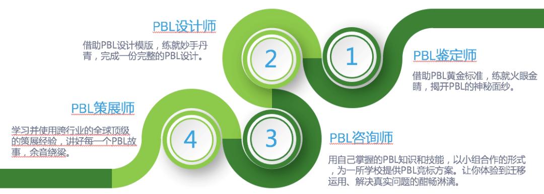 第六届中国未来学校大会|项目学习论坛暨第三轮教师选拔大赛成功举行