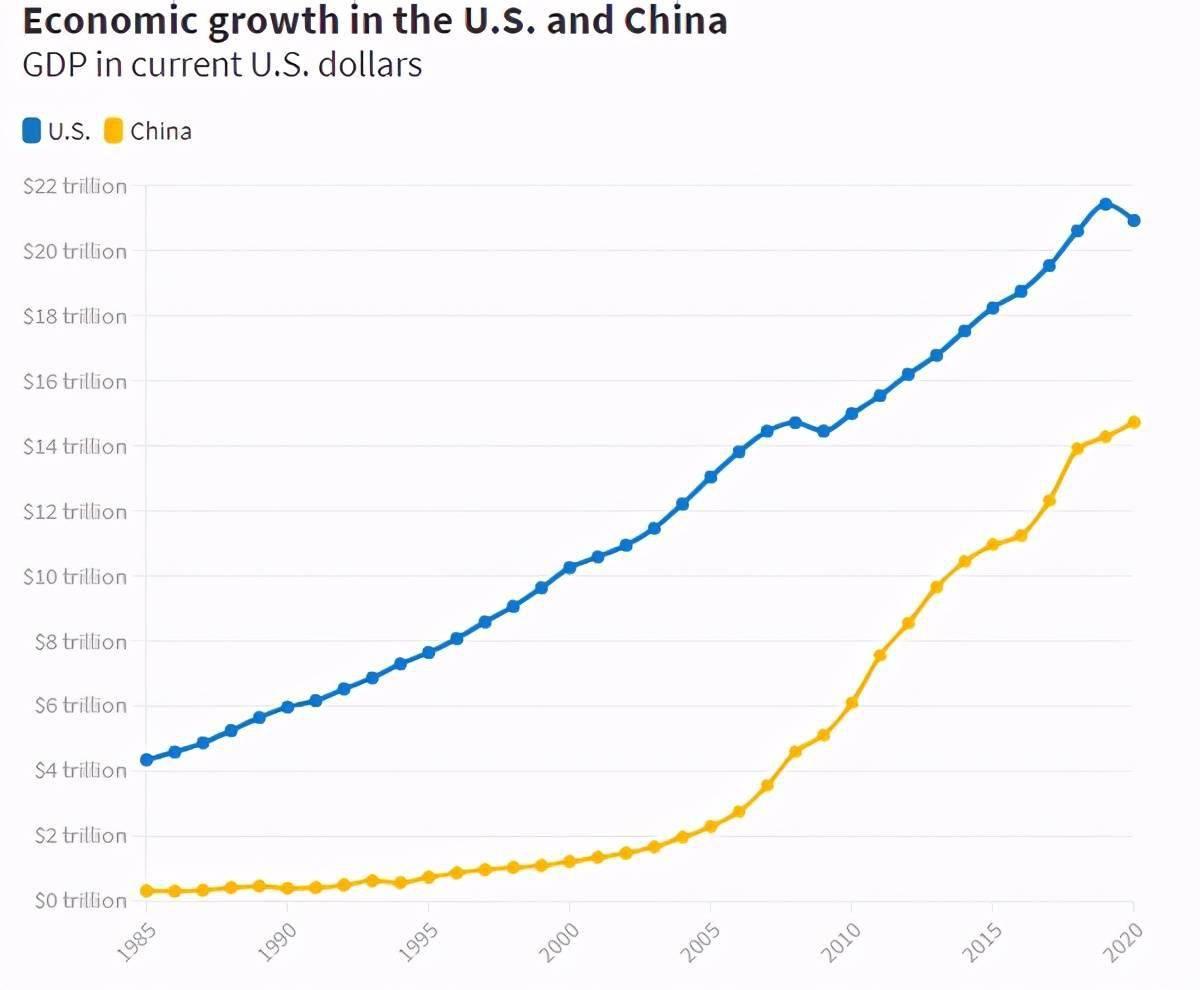 我国经济总量何时可超过美国_美国经济大危机