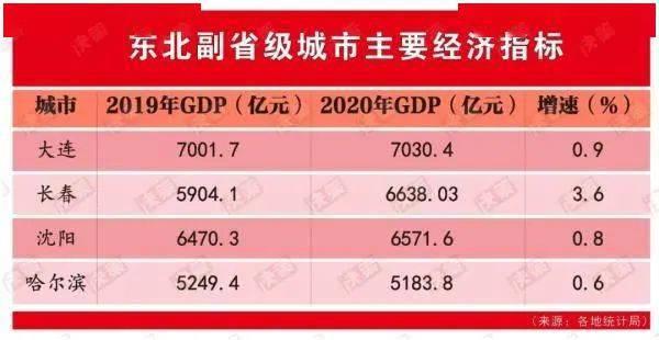 2020年长春经济总量_长春净月2020年规划图