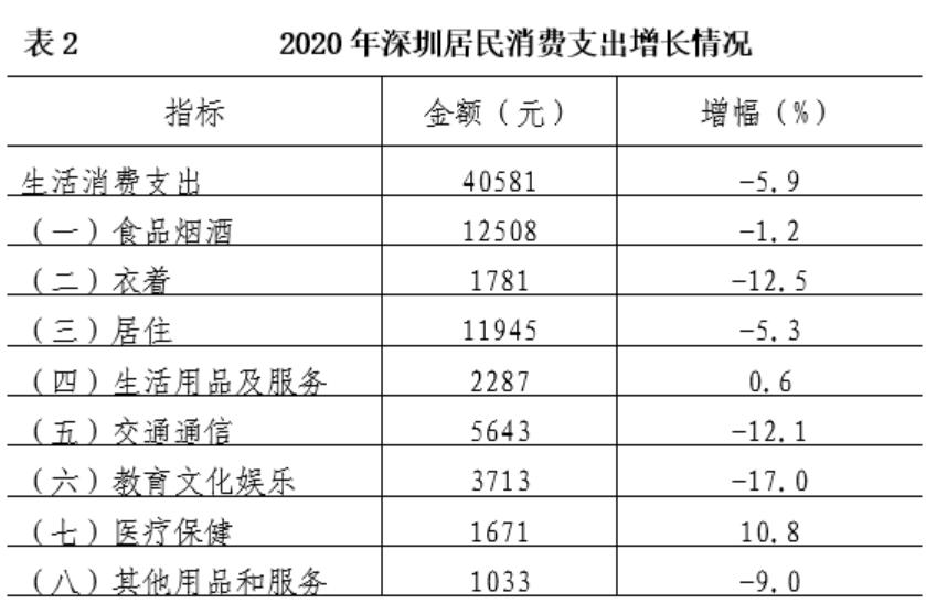 深圳人均可支配收入_人均可支配收入