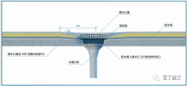 屋面工程及节能工程质量精细化管控,学起来!