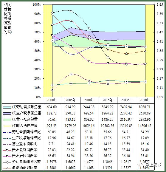 2020年贵州经济总量_贵州经济数据图片