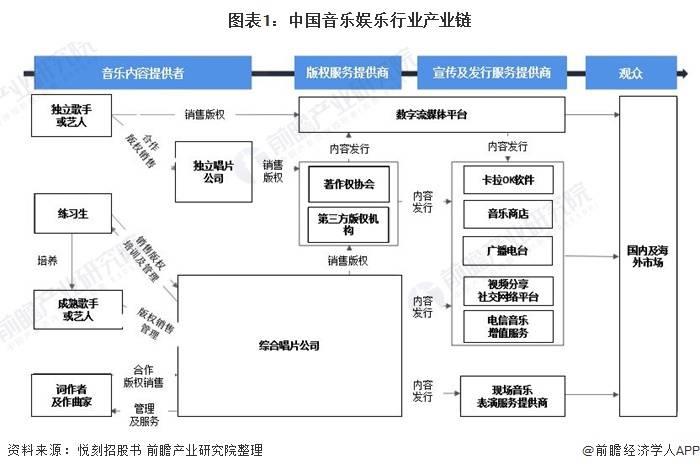 2020年中国音乐娱乐业发展现状及疫情影响分析[图片]