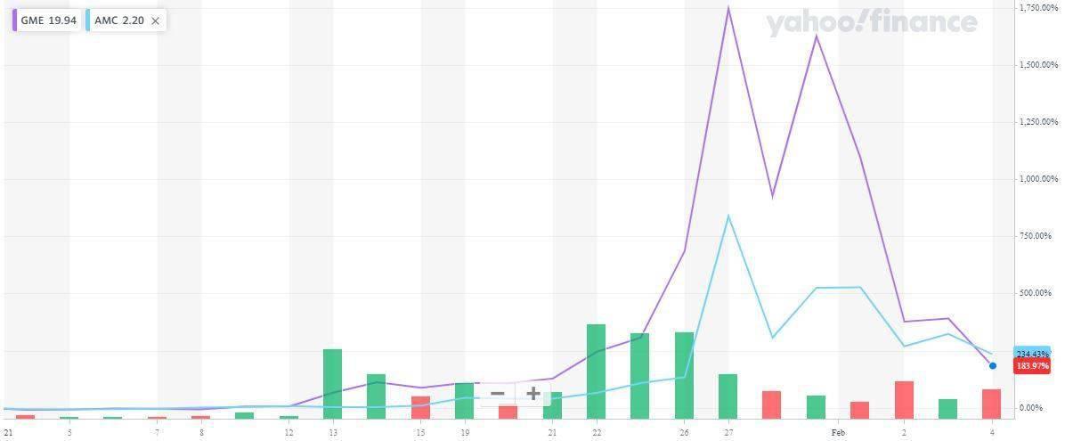 美股零售股依然大幅波动:解禁交易后,游戏站一度上涨78%