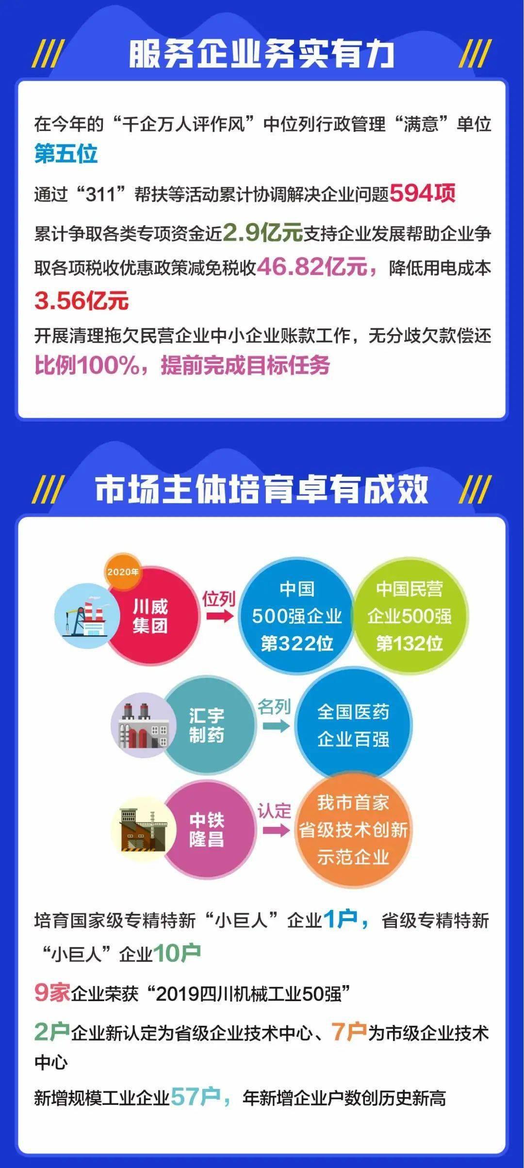 内江市gdp2020年_内江市人民政府关于印发内江市 十三五 服务业发展规划 2016 2020年 的通知
