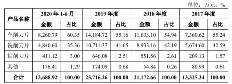 华锐细密科创板上市首CC国际网投日涨超132%,深耕硬质合金