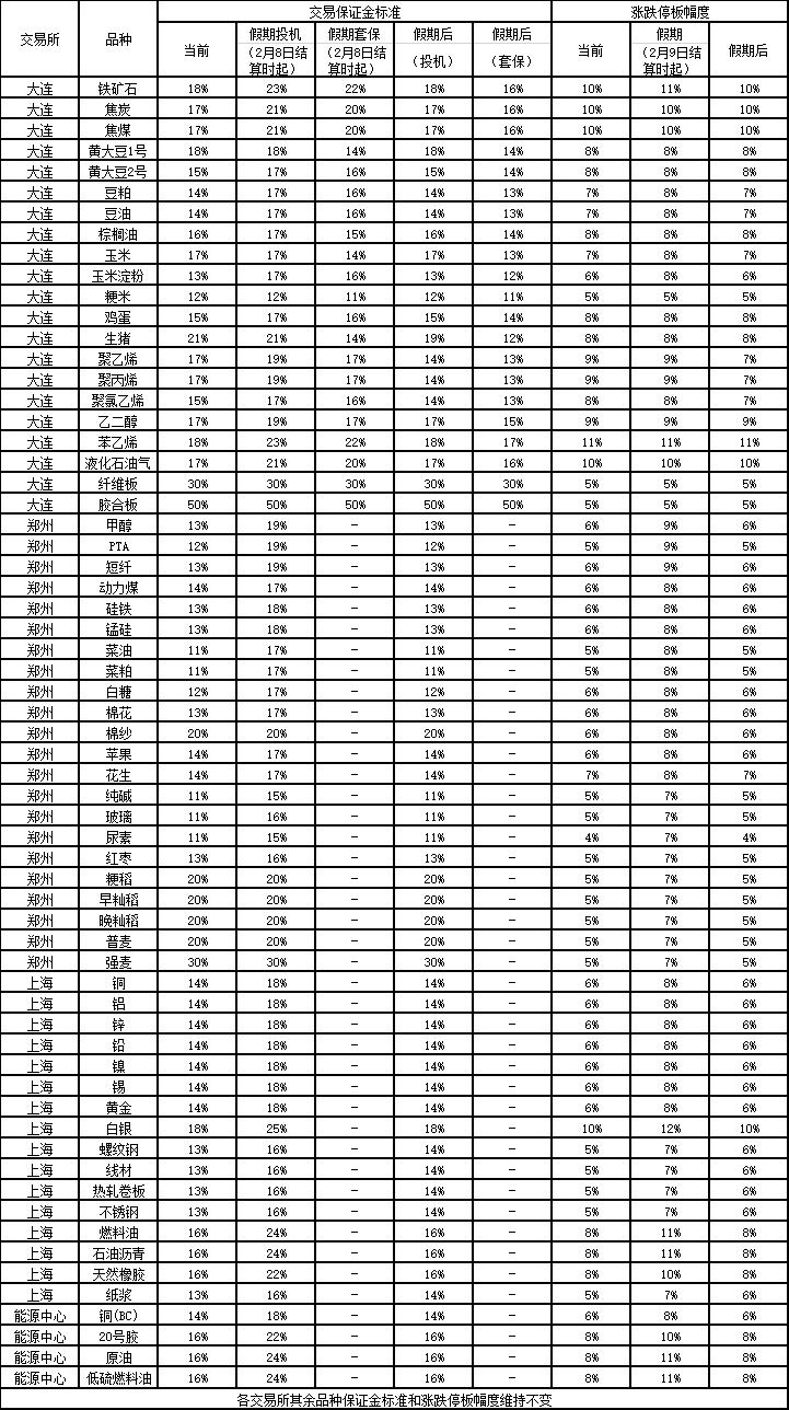 2021年春节休市及风险提示