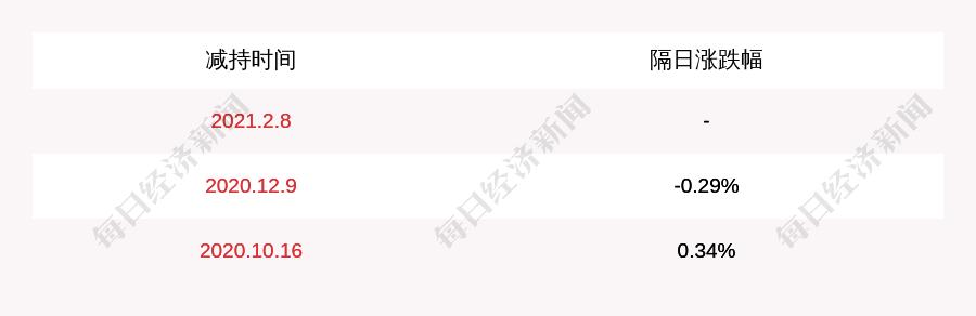 玉环数控:公司副总经理彭完成减持方案,减持约63万股