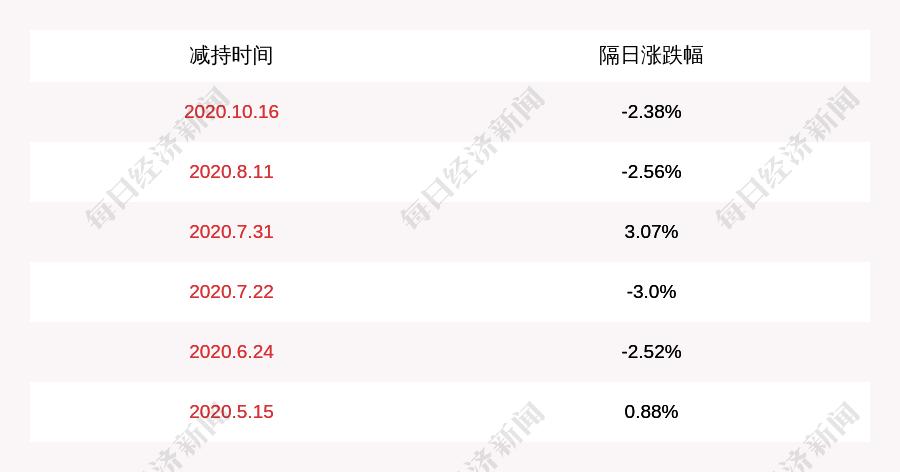 通友科技:股东杨减持约120万股,减持计划时间已过半