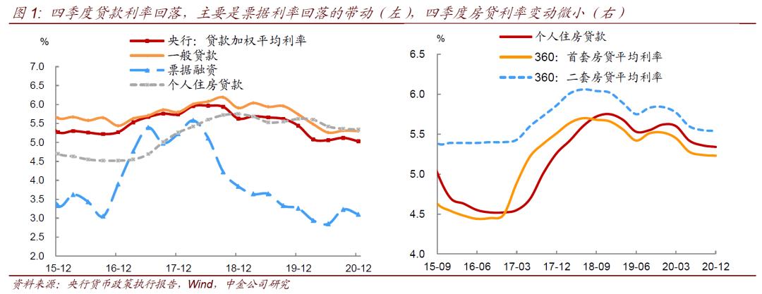 【中国黄金固定收益】以稳字当头,以保持币值稳定为目标——评2020年第四季度货币政策执行报告