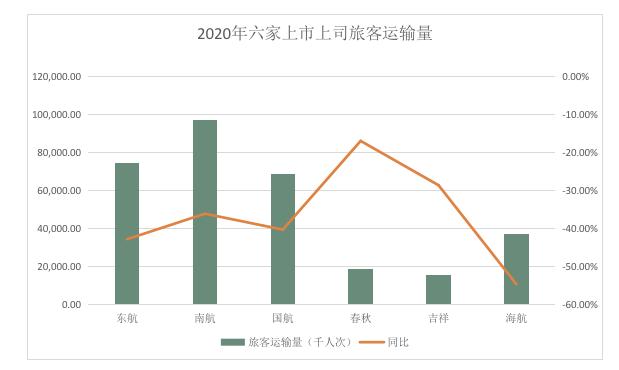 六家上市航司去年客座率均超70%,国内民航春节后回暖可期