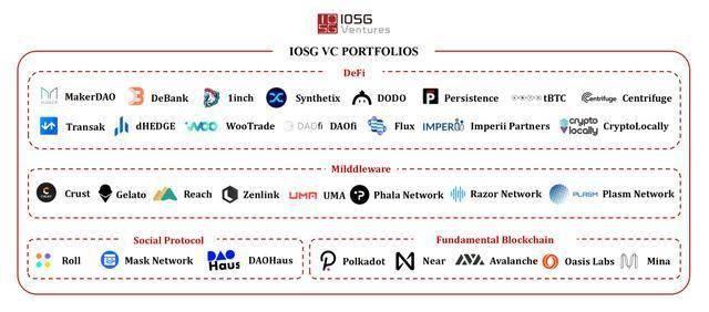 IOSG风险投资机构