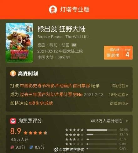 春节档影片总票房超31亿!多部春节档影片均价创新高