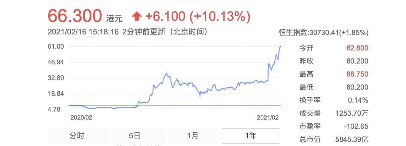恒大汽车股价涨超 10 %,再创新高_车型