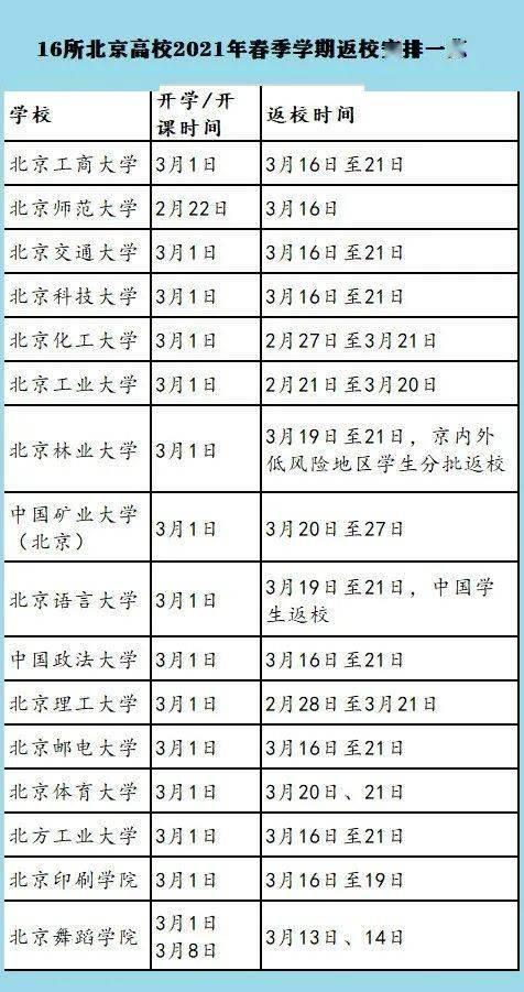 北京这16所高校返校时间定了!